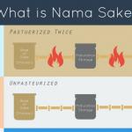 What is Nama Sake / Fresh Sake?