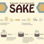 How to Make Sake? Sake Making Process