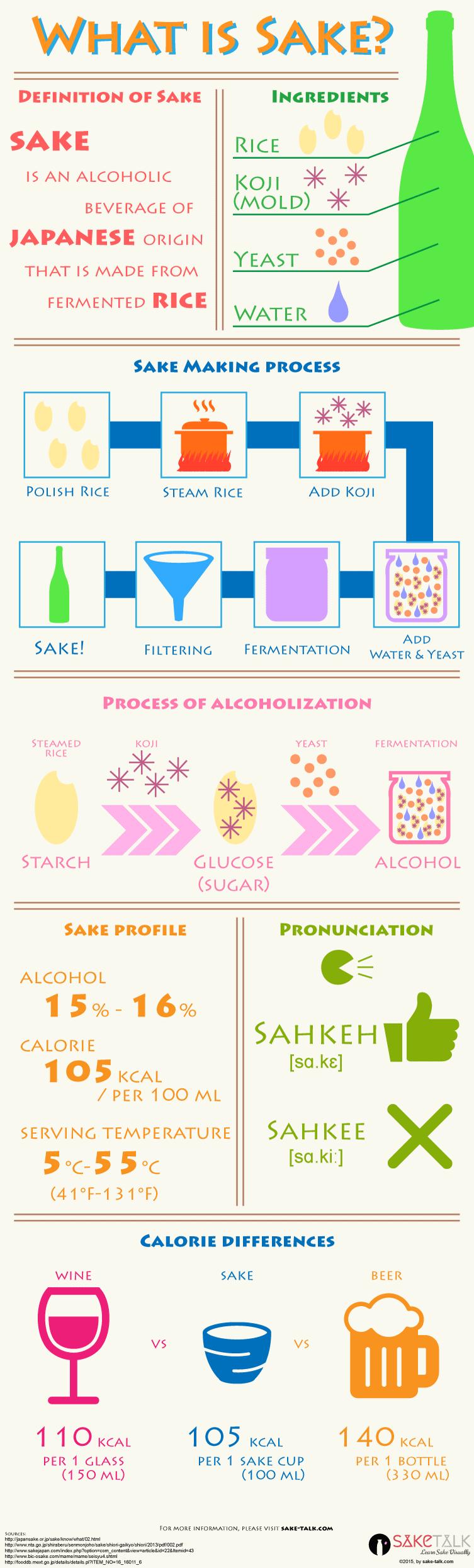 What is sake