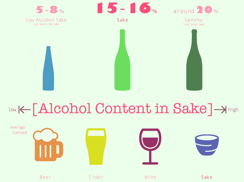sake alcohol content