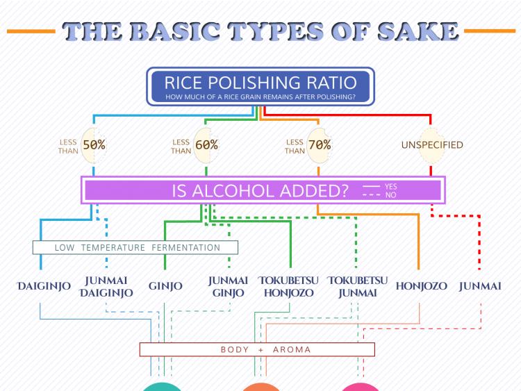 2 Easy Steps to Learn Basic Types of Sake