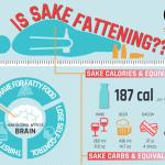 Is Sake Fattening?