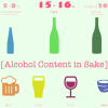 What is Sake Alcohol Content / Alcohol Percentage?