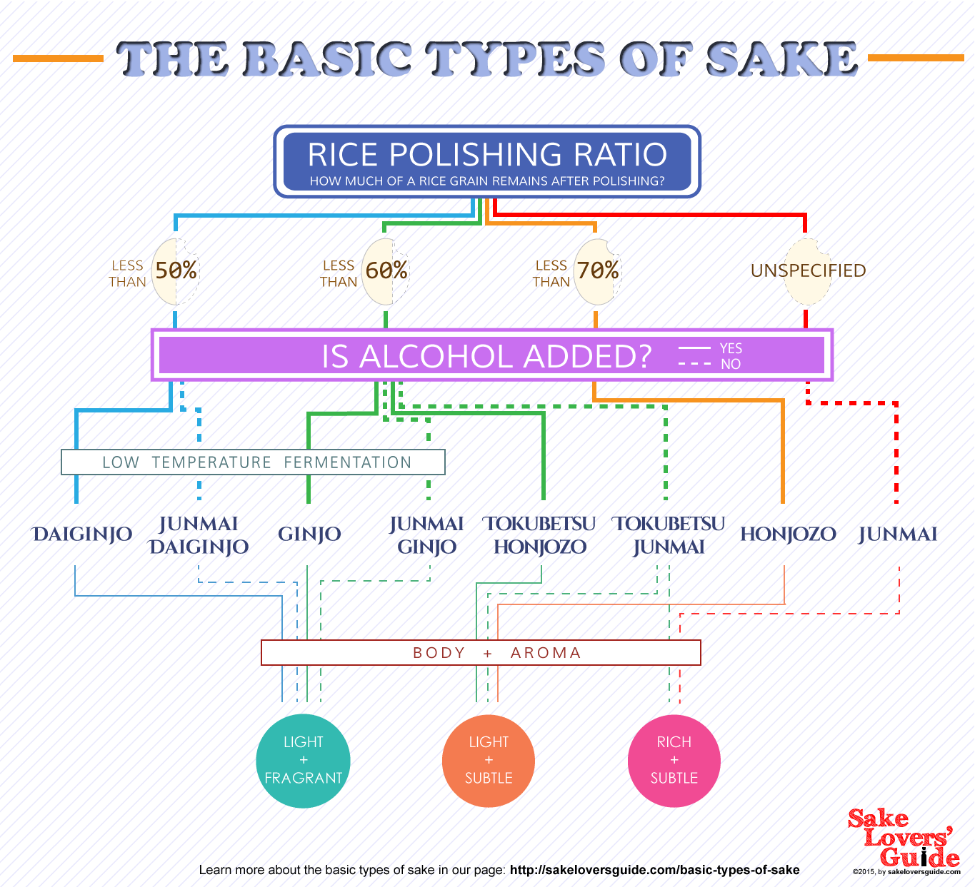 types of sake infographic sake classification grades