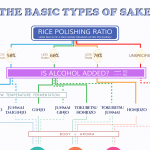 2 EASY STEPS TO LEARN BASIC TYPES OF SAKE