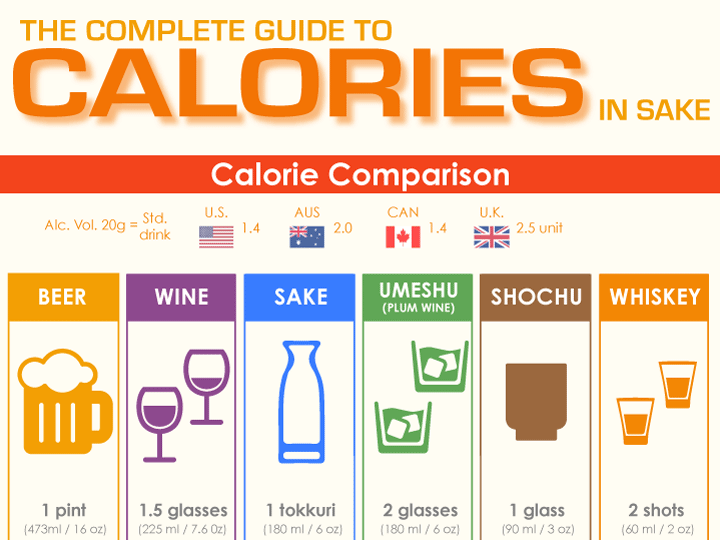 Sake Calories How Many Are In