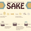 HOW TO MAKE SAKE?SAKE MAKING PROCESS
